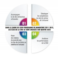 Infographie CMA NPDC 2015